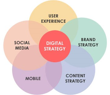 How to Make Your Digital Marketing Strategy Work for Your Business